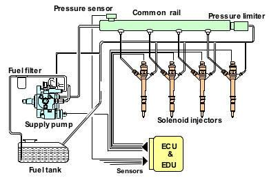 common_rail_system